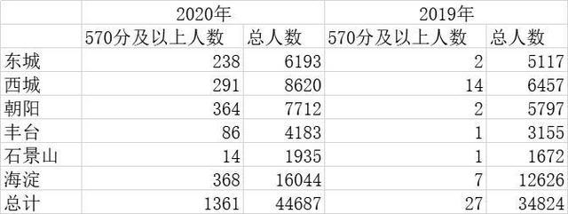 """北京中考高分考生井喷!满分580分,570分以上1455人,不是""""放水"""",有何深意?"""