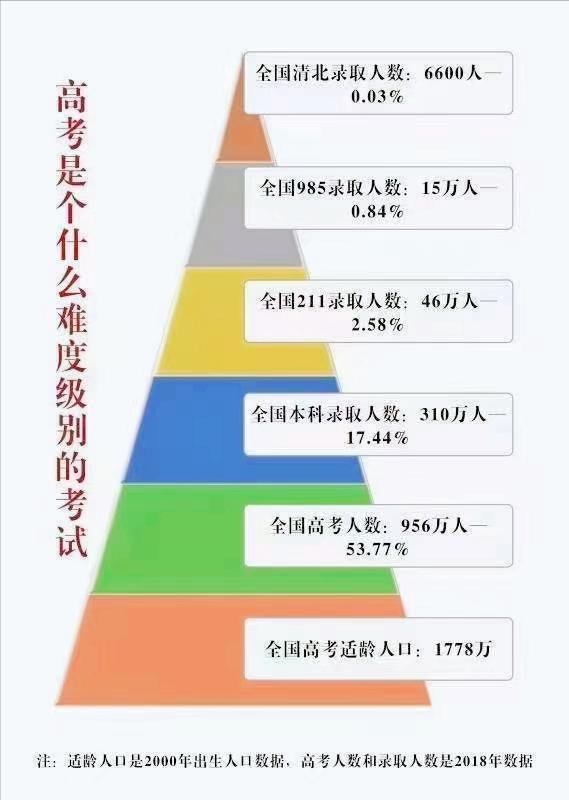 一张图告诉你,高考是什么难度级别的考试!二八定律不要太科学了